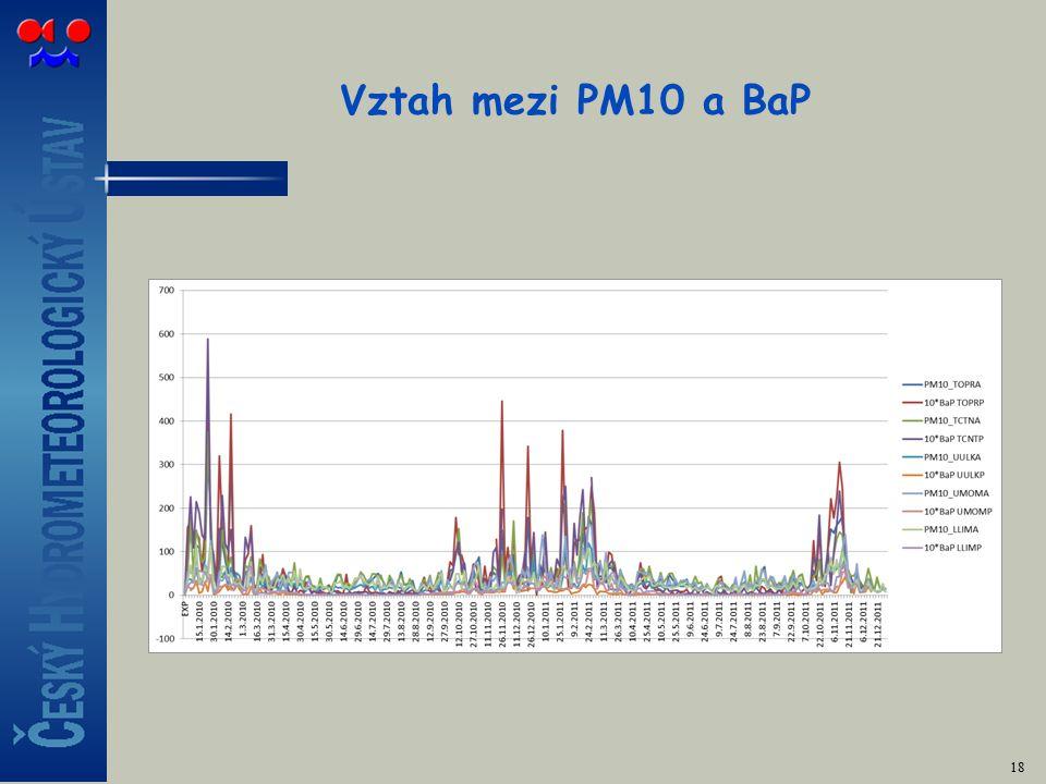 Vztah mezi PM10 a BaP 18
