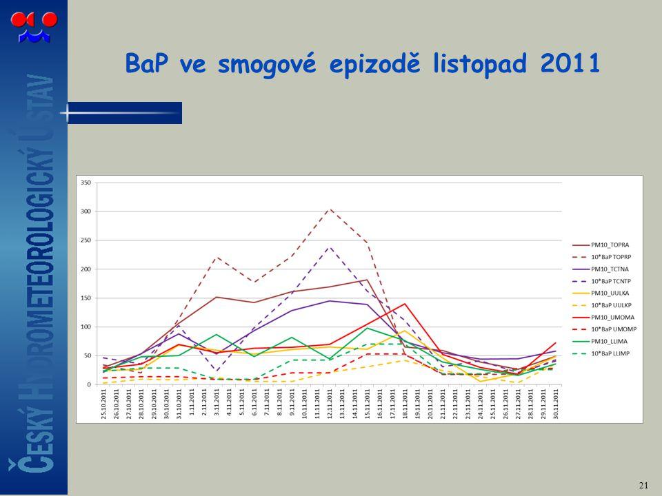 BaP ve smogové epizodě listopad 2011 21