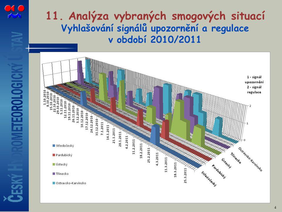 11. Analýza vybraných smogových situací Vyhlašování signálů upozornění a regulace v období 2010/2011 4