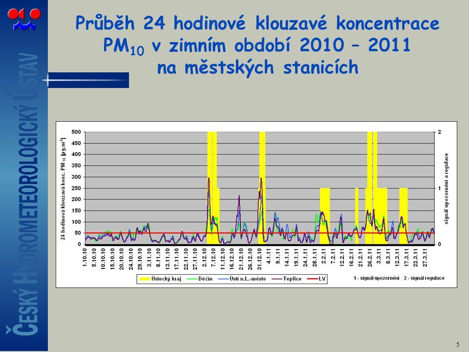 Průběh 24 hodinové klouzavé koncentrace PM 10 v zimním období 2010 – 2011 na městských stanicích 5