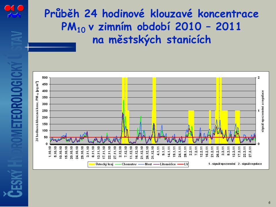 Kolik BaP se vyskytuje v PM 10 ? Maxima. 17