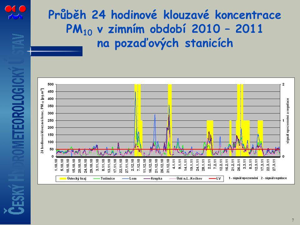Průběh 24 hodinové klouzavé koncentrace PM 10 v zimním období 2010 – 2011 na pozaďových stanicích 7