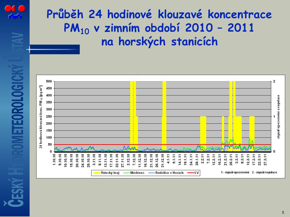 Průběh 24 hodinové klouzavé koncentrace PM 10 v zimním období 2010 – 2011 na horských stanicích 8