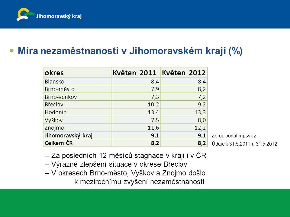 okresKvěten 2011Květen 2012 Blansko8,4 Brno-město7,98,2 Brno-venkov7,37,2 Břeclav10,29,2 Hodonín13,413,3 Vyškov7,58,0 Znojmo11,612,2 Jihomoravský kraj9,1 Celkem ČR8,2 Míra nezaměstnanosti v Jihomoravském kraji (%) – Za posledních 12 měsíců stagnace v kraji i v ČR – Výrazné zlepšení situace v okrese Břeclav – V okresech Brno-město, Vyškov a Znojmo došlo k meziročnímu zvýšení nezaměstnanosti Zdroj: portal.mpsv.cz Údaje k 31.5.2011 a 31.5.2012