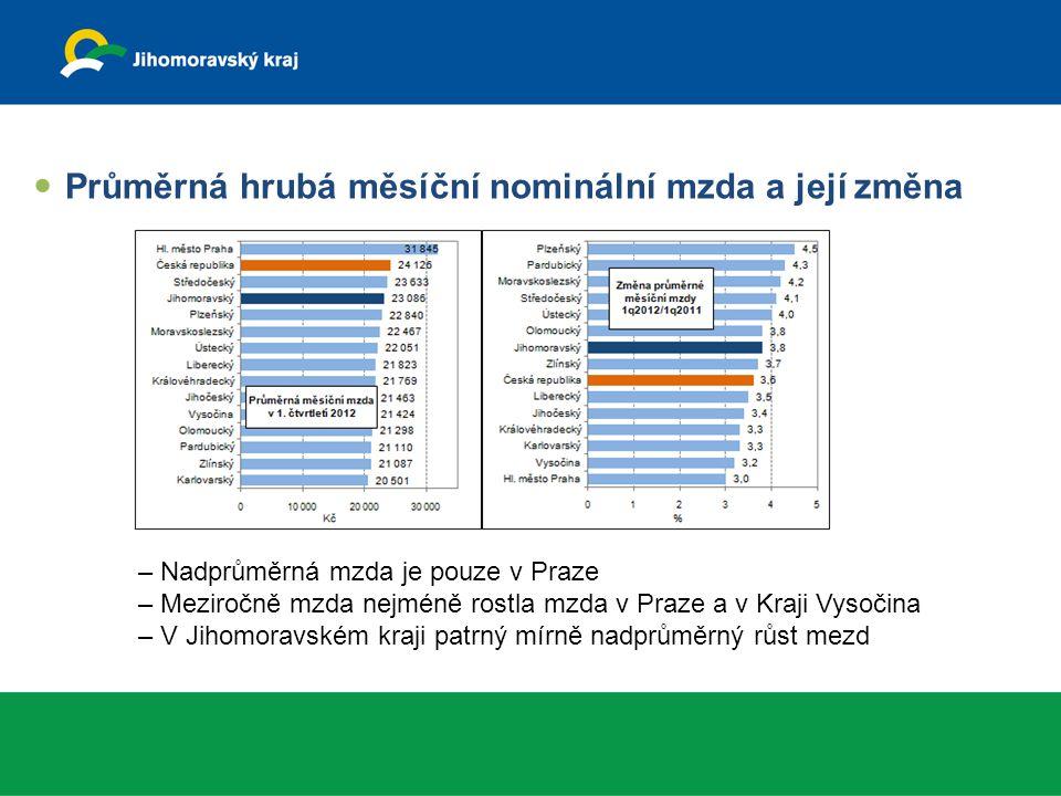 Průměrná hrubá měsíční nominální mzda a její změna – Nadprůměrná mzda je pouze v Praze – Meziročně mzda nejméně rostla mzda v Praze a v Kraji Vysočina – V Jihomoravském kraji patrný mírně nadprůměrný růst mezd