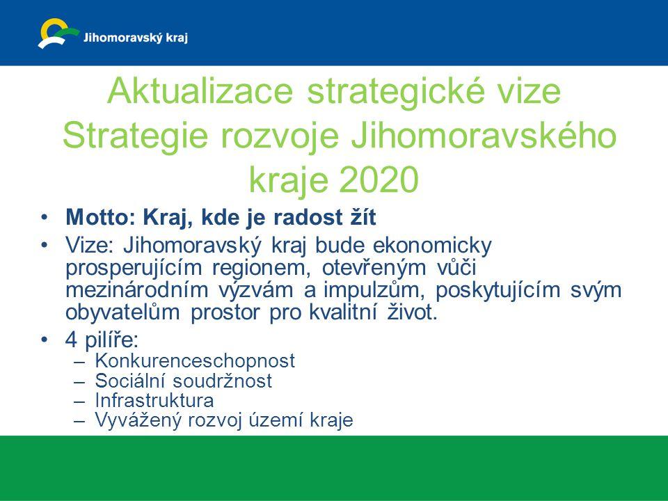 Aktualizace strategické vize Strategie rozvoje Jihomoravského kraje 2020 Motto: Kraj, kde je radost žít Vize: Jihomoravský kraj bude ekonomicky prosperujícím regionem, otevřeným vůči mezinárodním výzvám a impulzům, poskytujícím svým obyvatelům prostor pro kvalitní život.