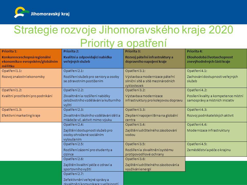 Strategie rozvoje Jihomoravského kraje 2020 Priority a opatření Priorita 1: Konkurenceschopná regionální ekonomika v evropském/globálním měřítku Priorita 2: Kvalitní a odpovídající nabídka veřejných služeb Priorita 3: Rozvoj páteřní infrastruktury a dopravního napojení kraje Priorita 4: Dlouhodobá životaschopnost znevýhodněných částí kraje Opatření 1.1: Rozvoj znalostní ekonomiky Opatření 2.1: Rozšíření služeb pro seniory a osoby se zdravotním postižením Opatření 3.1: Výstavba a modernizace páteřní silniční sítě a sítě mezinárodních cyklostezek Opatření 4.1: Zachování dostupnosti veřejných služeb Opatření 1.2: Kvalitní prostřední pro podnikání Opatření 2.2: Zkvalitnění a rozšíření nabídky celoživotního vzdělávání a kulturního vyžití Opatření 3.2: Výstavba a modernizace infrastruktury pro kolejovou dopravu Opatření 4.2: Posílení kvality a kompetence místní samosprávy a místních iniciativ Opatření 1.3: Efektivní marketing kraje Opatření 2.3: Zkvalitnění školního vzdělávání dětí a mládeže vč.