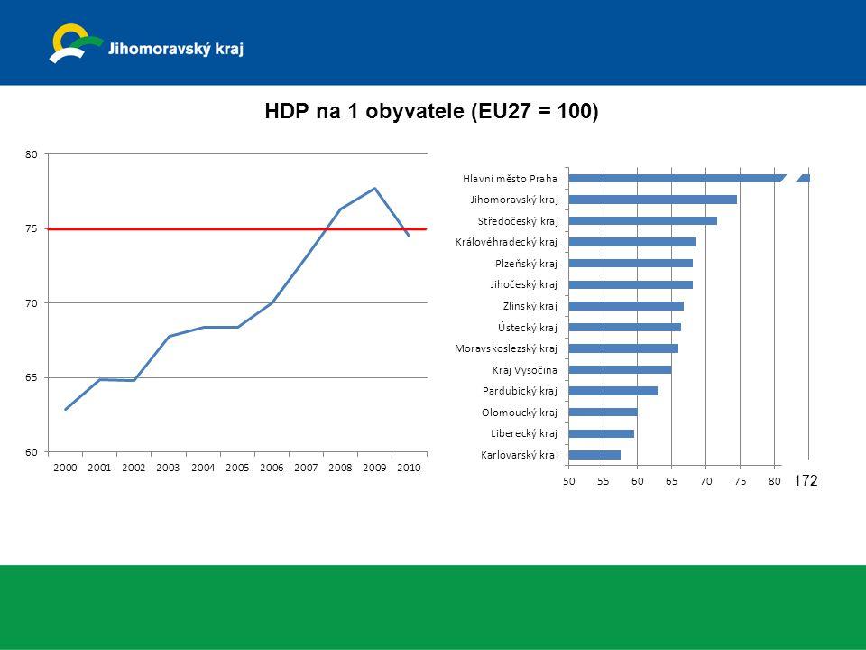 HDP na 1 obyvatele (EU27 = 100) 172