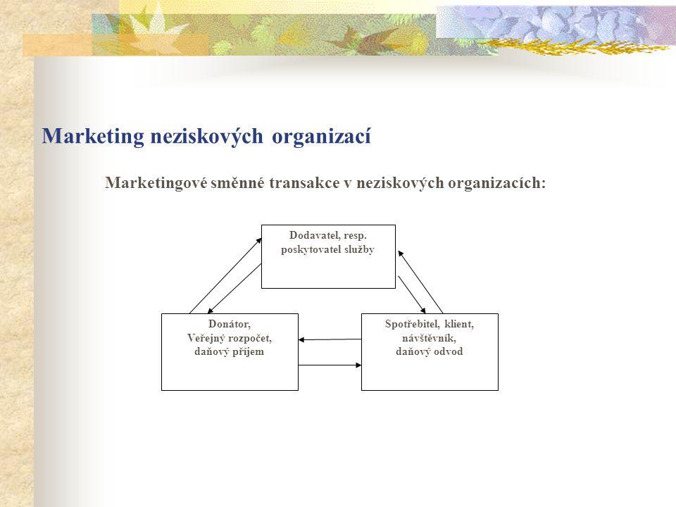 Marketing neziskových organizací Marketingové směnné transakce v neziskových organizacích: Donátor, Veřejný rozpočet, daňový příjem Dodavatel, resp.