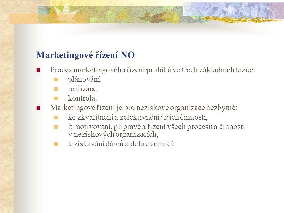 Marketingové řízení NO Proces marketingového řízení probíhá ve třech základních fázích: plánování, realizace, kontrola.
