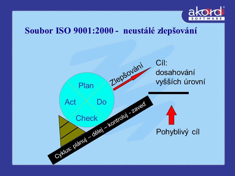Soubor ISO 9001:2000 - neustálé zlepšování Cíl: dosahování vyšších úrovní Pohyblivý cíl Cyklus: plánuj – dělej – kontroluj - zaveď Zlepšování Do Check Act Plan