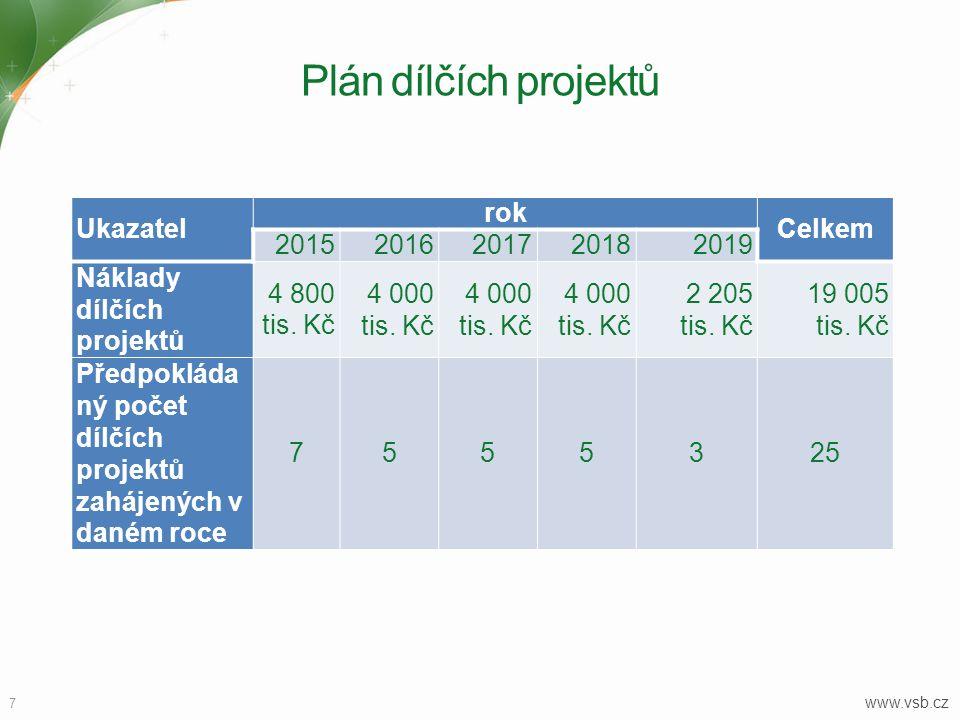 7 www.vsb.cz Plán dílčích projektů Ukazatel rok Celkem 20152016201720182019 Náklady dílčích projektů 4 800 tis.