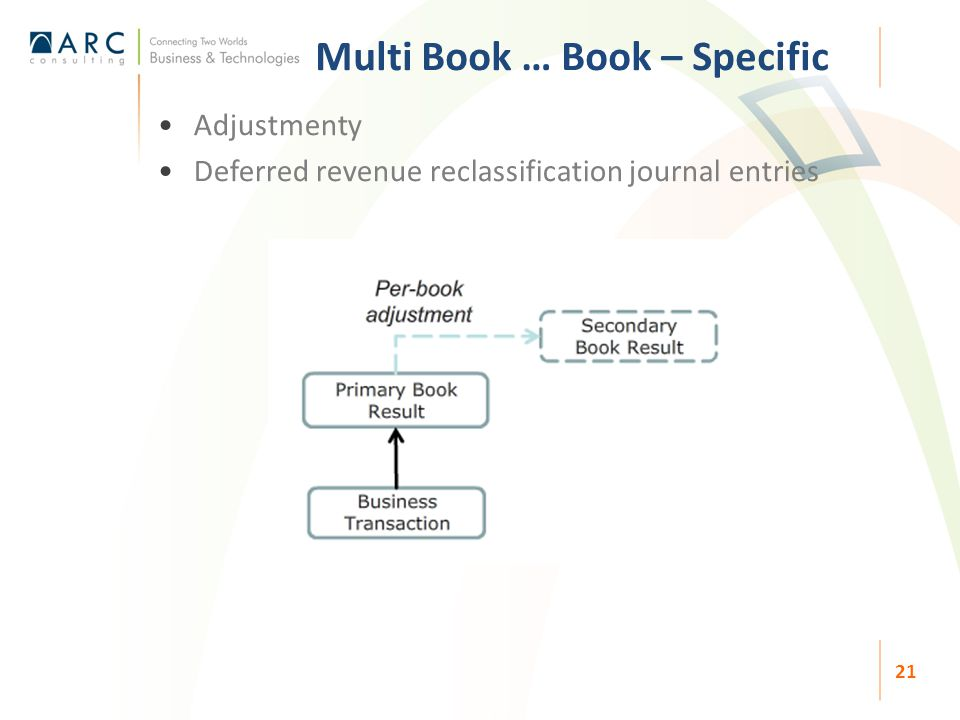 Adjustmenty Deferred revenue reclassification journal entries Multi Book … Book – Specific 21