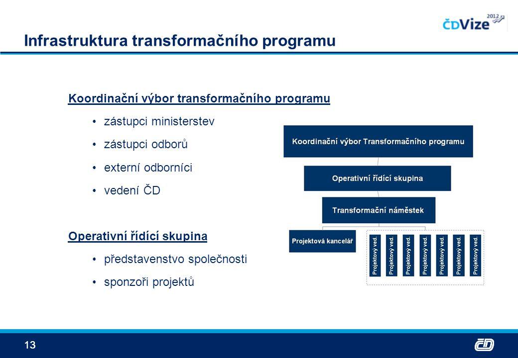 13 Infrastruktura transformačního programu Koordinační výbor transformačního programu zástupci ministerstev zástupci odborů externí odborníci vedení Č