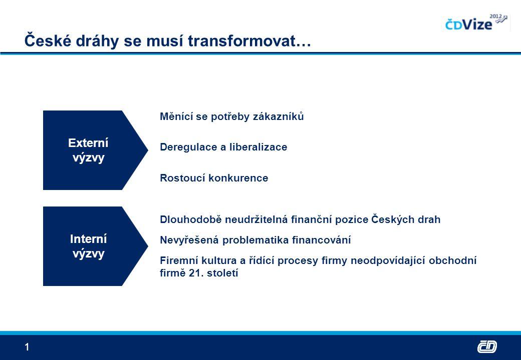 11 České dráhy se musí transformovat… Externí výzvy Interní výzvy Měnící se potřeby zákazníků Deregulace a liberalizace Rostoucí konkurence Dlouhodobě