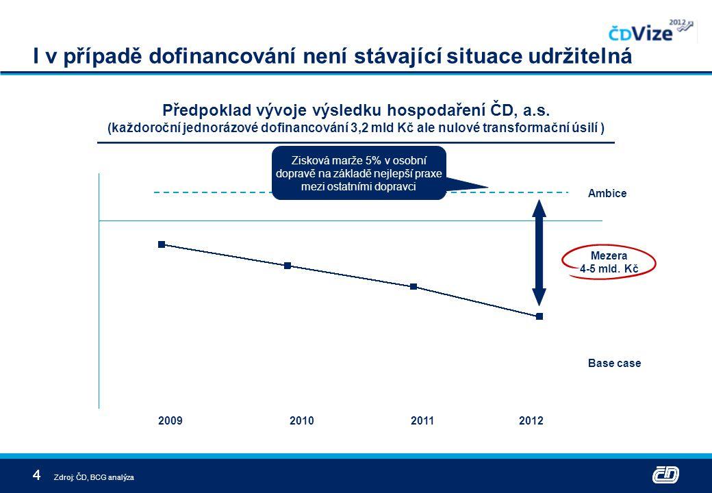 44 I v případě dofinancování není stávající situace udržitelná Base case Ambice Předpoklad vývoje výsledku hospodaření ČD, a.s. (každoroční jednorázov