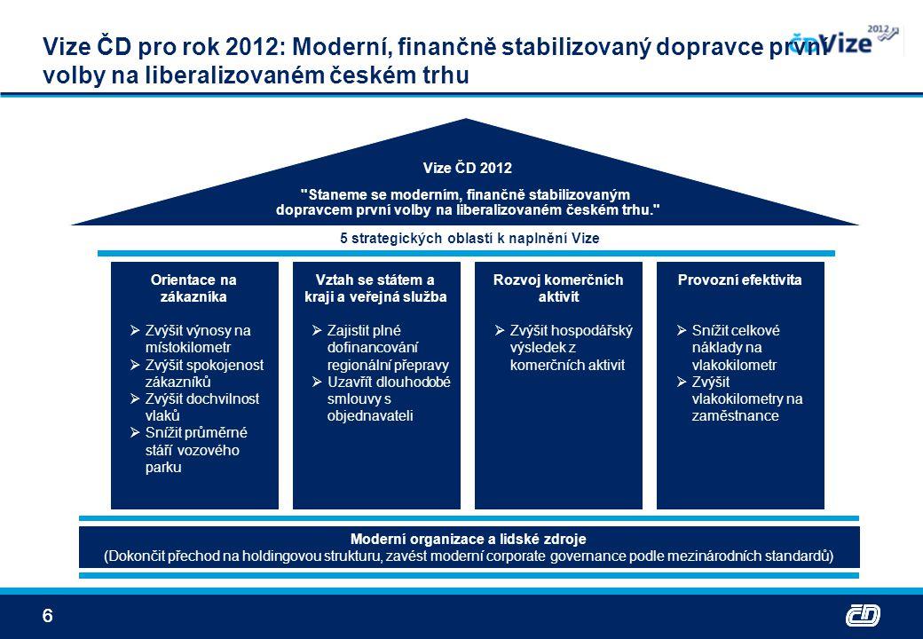 77 15 transformačních projektů k dosažení vize a ambice pokrývá všechny klíčové oblasti podnikání ČD Orientace na zákazníka Moderní organizace Vztah se státem a veřejná služba Rozvoj komerčních aktivit Provozní efektivnost Staneme se moderním, finančně stabilizovaným dopravcem první volby na liberalizovaném českém trhu. Optimalizace hospodaření s majetkem Program rozvoje železničních stanic Generální ředitel Lidské zdroje Finance Osobní doprava Provoz Správa majetku IT Dokončení přechodu na holding.strukturu Program výběru, rozvoje a odměňování Zvýšení úrovně služeb a spokojenosti zákazníků Optimalizace diferencované cenotvorby Rozvoj vztahu s objednavateli a regulatorními orgány Systémová integrace Zvýšení efektivity v nákupu Optimalizace počtu organizačních úrovní Transparentnost externího finan.