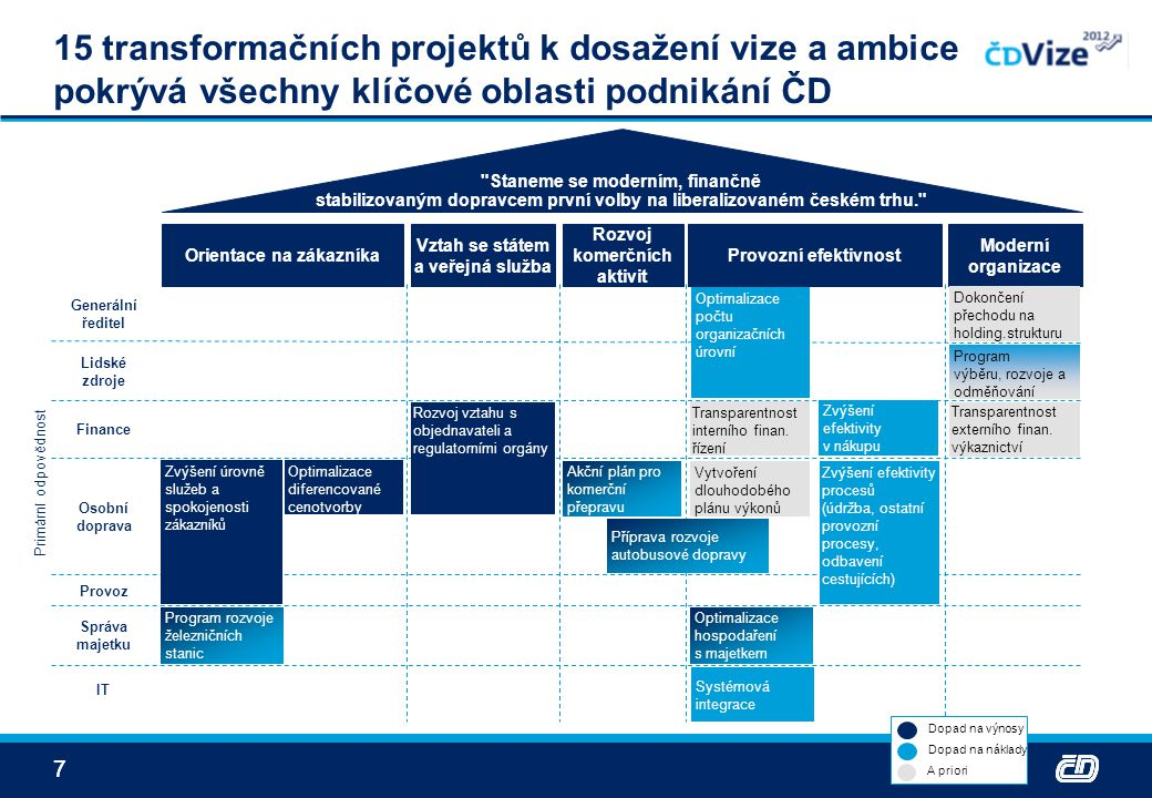 77 15 transformačních projektů k dosažení vize a ambice pokrývá všechny klíčové oblasti podnikání ČD Orientace na zákazníka Moderní organizace Vztah s