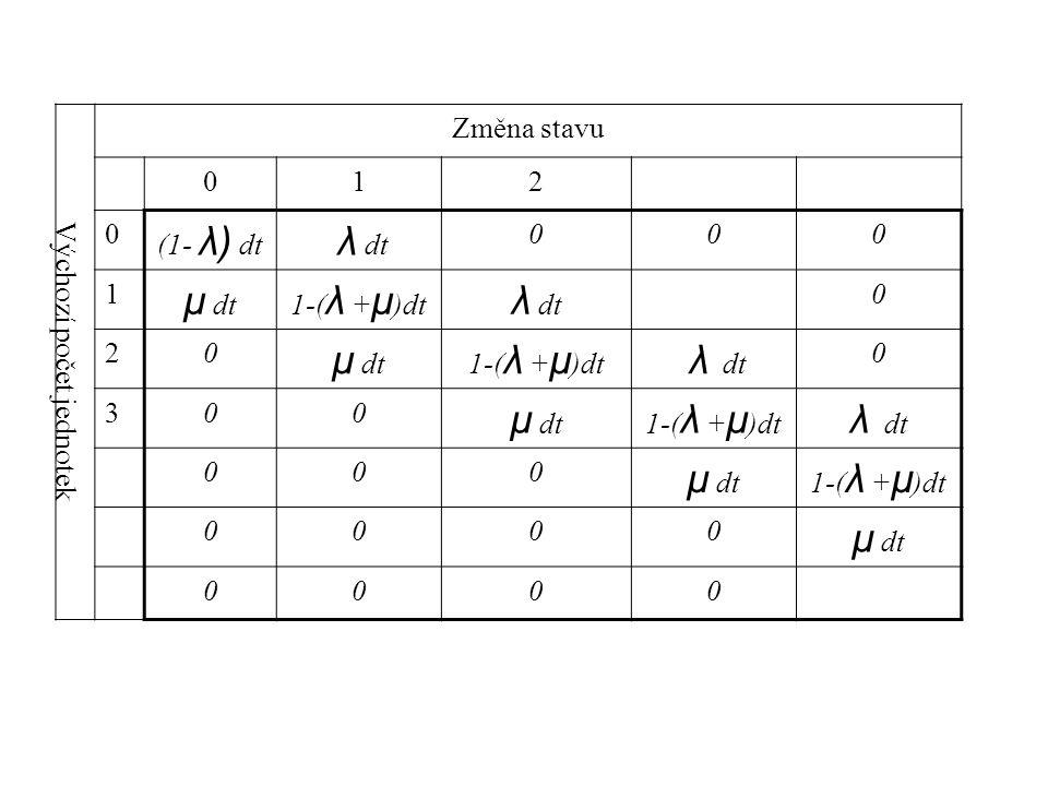Výchozí počet jednotek Změna stavu 012 0 (1- λ) dt λ dt 000 1 μ dt1-( λ + μ )dt λ dt 0 20 μ dt1-( λ + μ )dt λ dt 0 300 μ dt1-( λ + μ )dt λ dt 000 μ dt