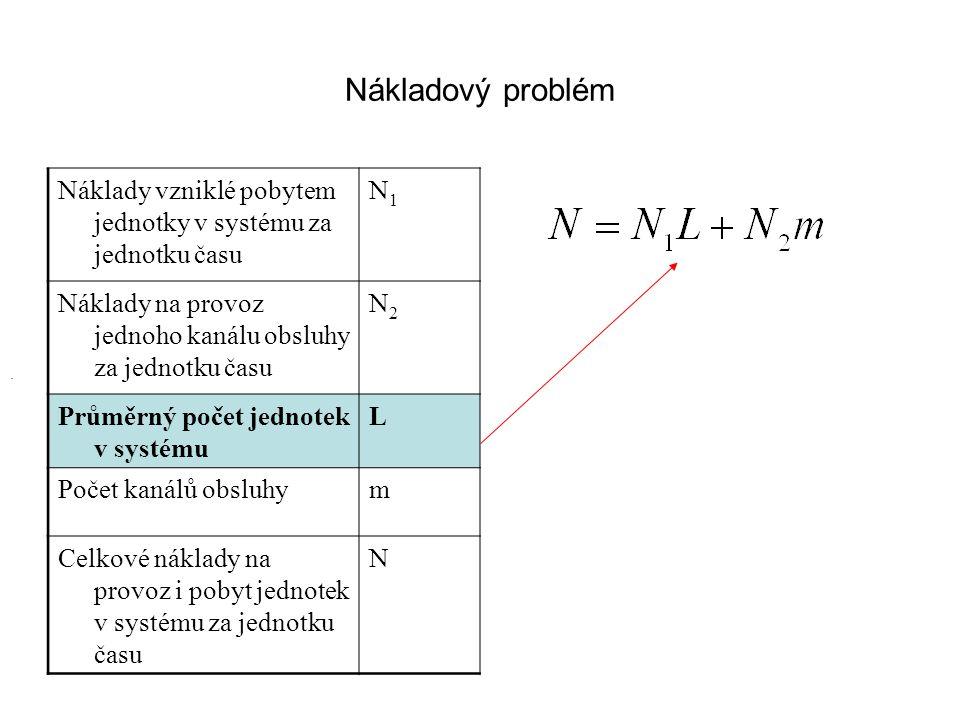 Nákladový problém Náklady vzniklé pobytem jednotky v systému za jednotku času N1N1 Náklady na provoz jednoho kanálu obsluhy za jednotku času N2N2 Prům