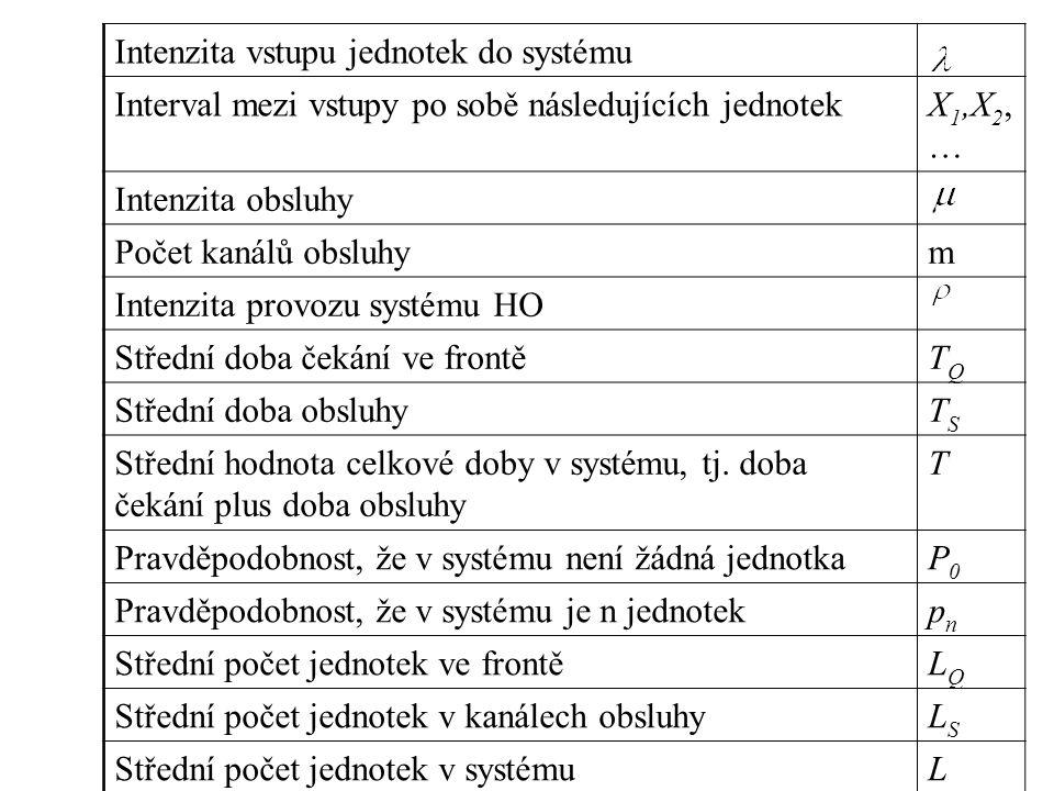 Intenzita vstupu jednotek do systému Interval mezi vstupy po sobě následujících jednotekX 1,X 2, … Intenzita obsluhy Počet kanálů obsluhym Intenzita p