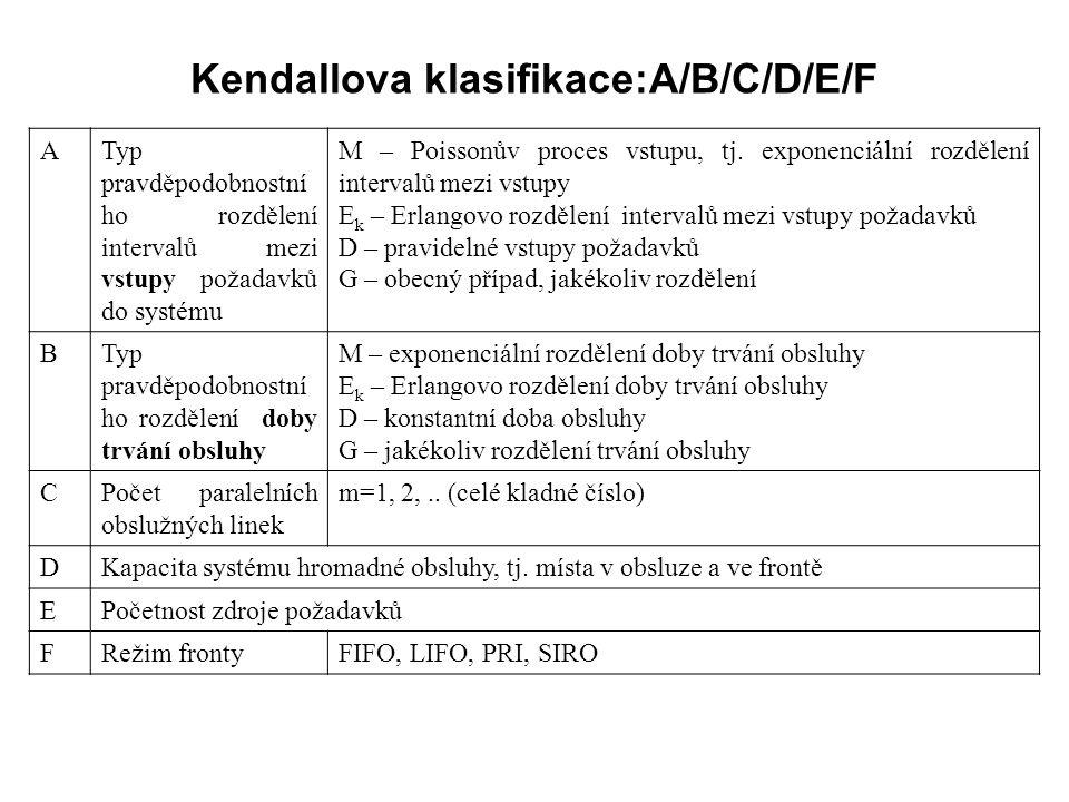 Kendallova klasifikace:A/B/C/D/E/F ATyp pravděpodobnostní ho rozdělení intervalů mezi vstupy požadavků do systému M – Poissonův proces vstupu, tj. exp