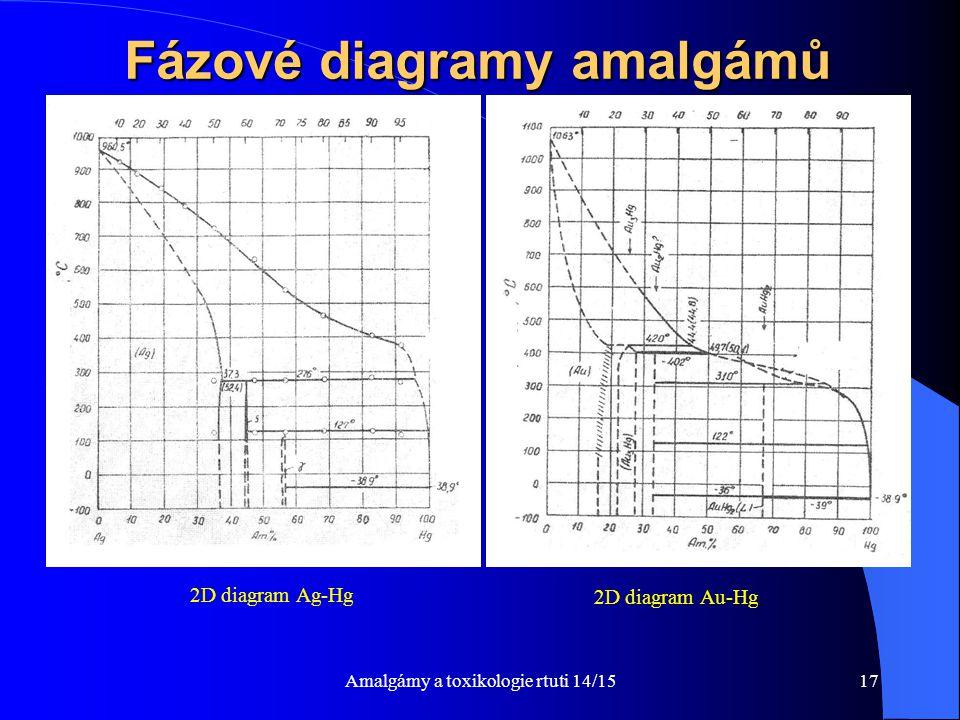 Amalgámy a toxikologie rtuti 14/1517 Fázové diagramy amalgámů 2D diagram Ag-Hg 2D diagram Au-Hg
