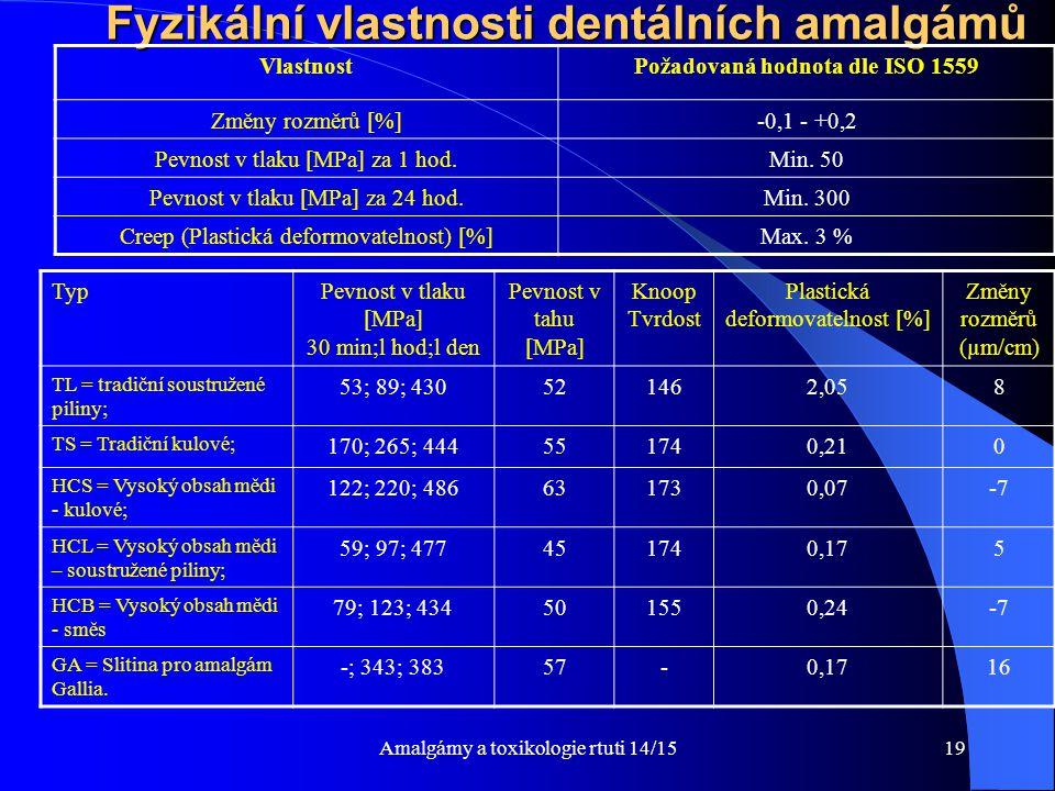 Amalgámy a toxikologie rtuti 14/1519 Fyzikální vlastnosti dentálních amalgámů VlastnostPožadovaná hodnota dle ISO 1559 Změny rozměrů [%]-0,1 - +0,2 Pe
