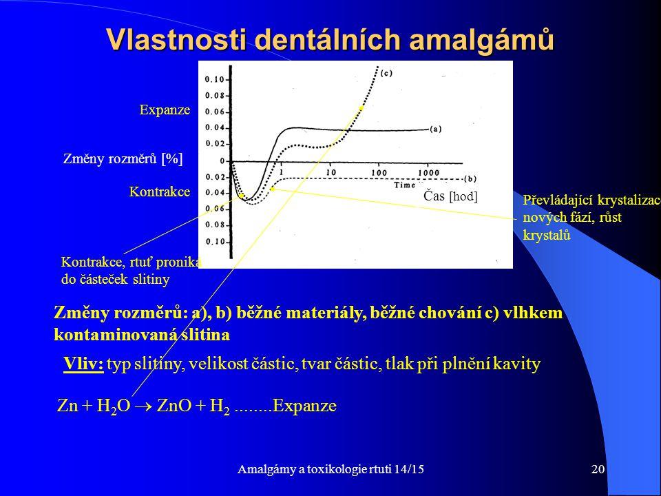 Amalgámy a toxikologie rtuti 14/1520 Vlastnosti dentálních amalgámů Změny rozměrů: a), b) běžné materiály, běžné chování c) vlhkem kontaminovaná sliti