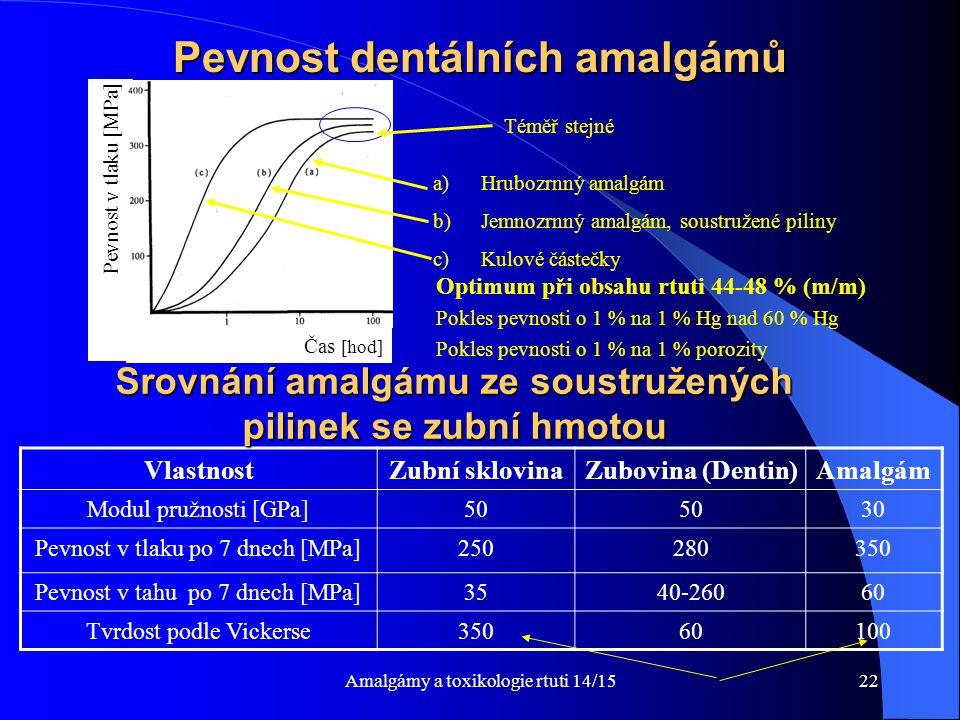 Amalgámy a toxikologie rtuti 14/1522 Pevnost dentálních amalgámů Pevnost v tlaku [MPa ] Čas [hod] VlastnostZubní sklovinaZubovina (Dentin)Amalgám Modu