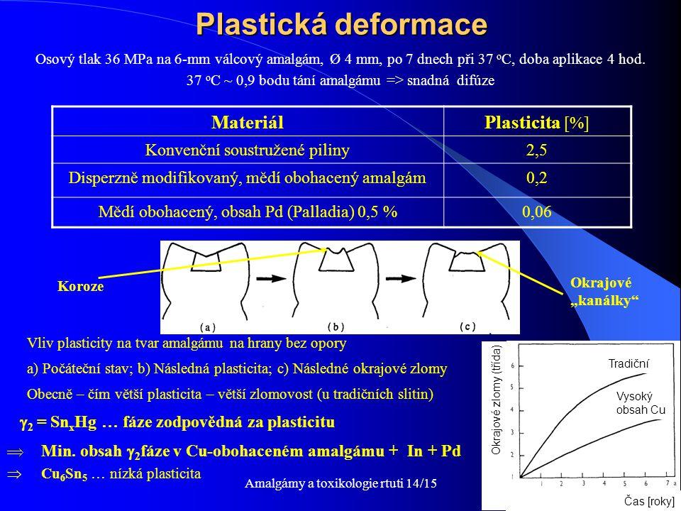 Amalgámy a toxikologie rtuti 14/1523 Plastická deformace Osový tlak 36 MPa na 6-mm válcový amalgám, Ø 4 mm, po 7 dnech při 37 o C, doba aplikace 4 hod