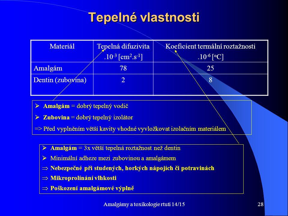 Amalgámy a toxikologie rtuti 14/1528 Tepelné vlastnosti  Amalgám = dobrý tepelný vodič  Zubovina = dobrý tepelný izolátor => Před vyplněním větší ka
