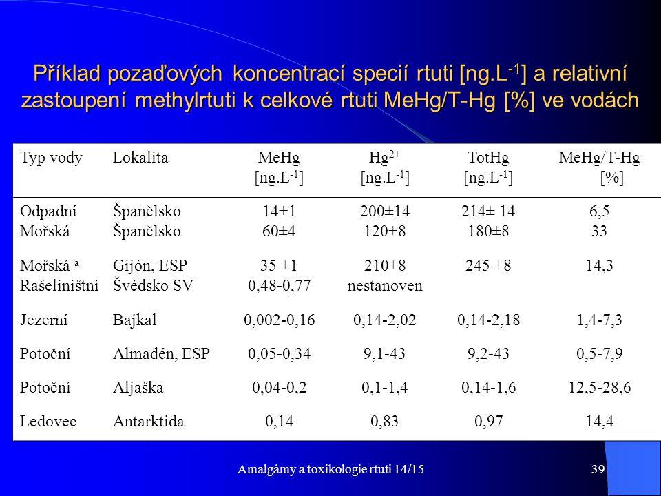 Amalgámy a toxikologie rtuti 14/1539 Příklad pozaďových koncentrací specií rtuti [ng.L -1 ] a relativní zastoupení methylrtuti k celkové rtuti MeHg/T-