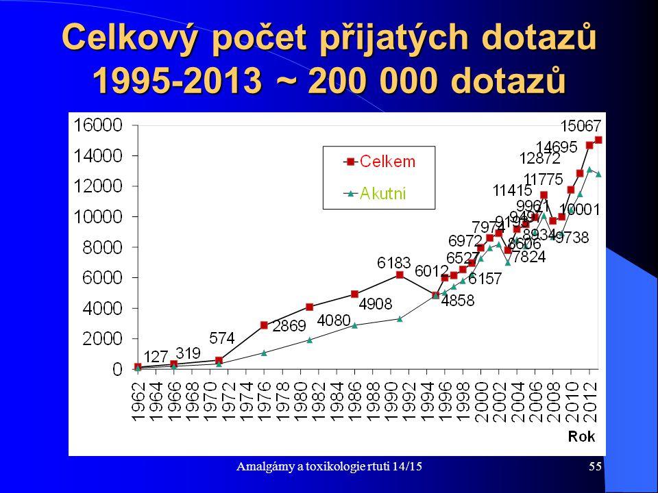 Amalgámy a toxikologie rtuti 14/1555 Celkový počet přijatých dotazů 1995-2013 ~ 200 000 dotazů