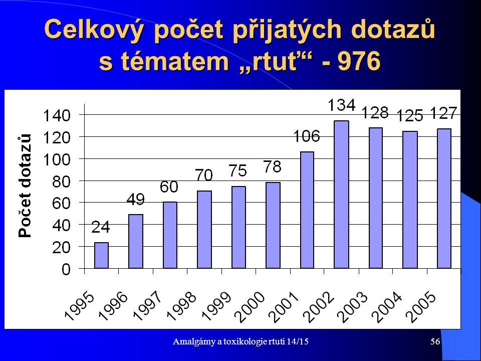 """Amalgámy a toxikologie rtuti 14/1556 Celkový počet přijatých dotazů s tématem """"rtuť"""" - 976"""