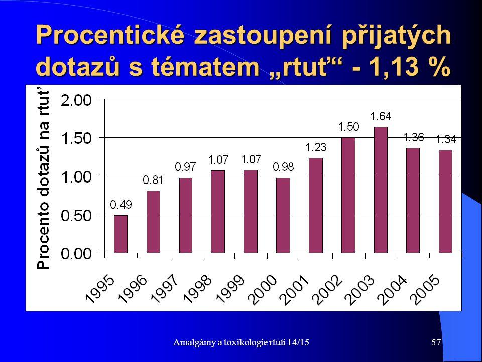 """Amalgámy a toxikologie rtuti 14/1557 Procentické zastoupení přijatých dotazů s tématem """"rtuť"""" - 1,13 %"""