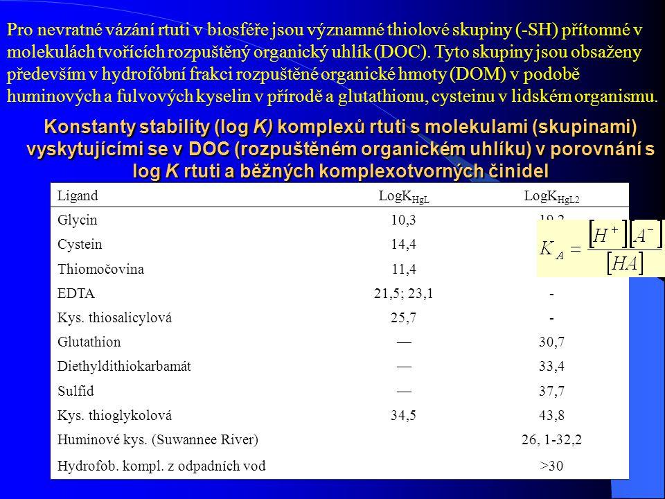 Amalgámy a toxikologie rtuti 14/1565 Konstanty stability (log K) komplexů rtuti s molekulami (skupinami) vyskytujícími se v DOC (rozpuštěném organické