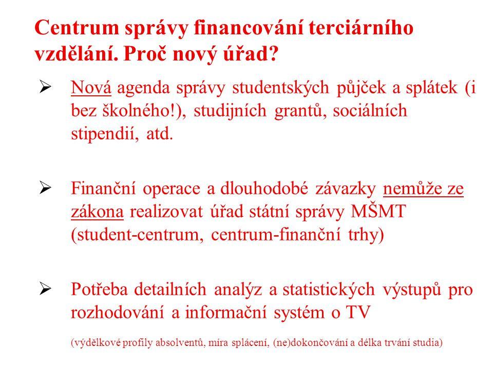 Centrum správy financování terciárního vzdělání. Proč nový úřad?  Nová agenda správy studentských půjček a splátek (i bez školného!), studijních gran