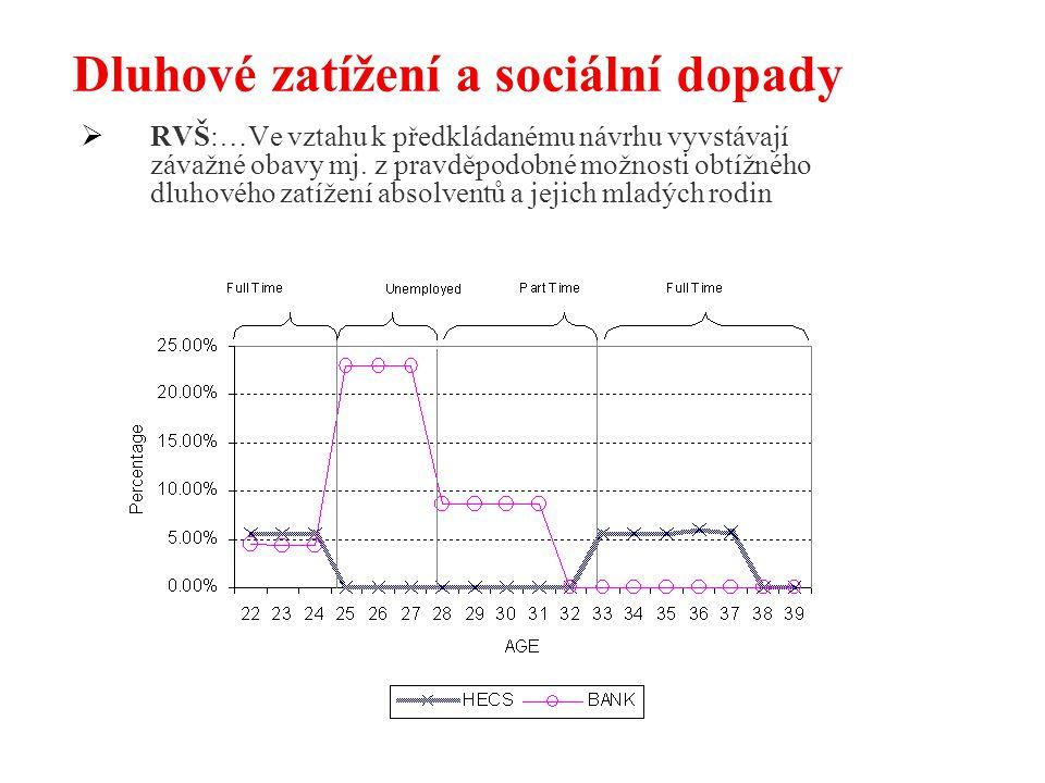 Dluhové zatížení a sociální dopady  RVŠ:…Ve vztahu k předkládanému návrhu vyvstávají závažné obavy mj. z pravděpodobné možnosti obtížného dluhového z