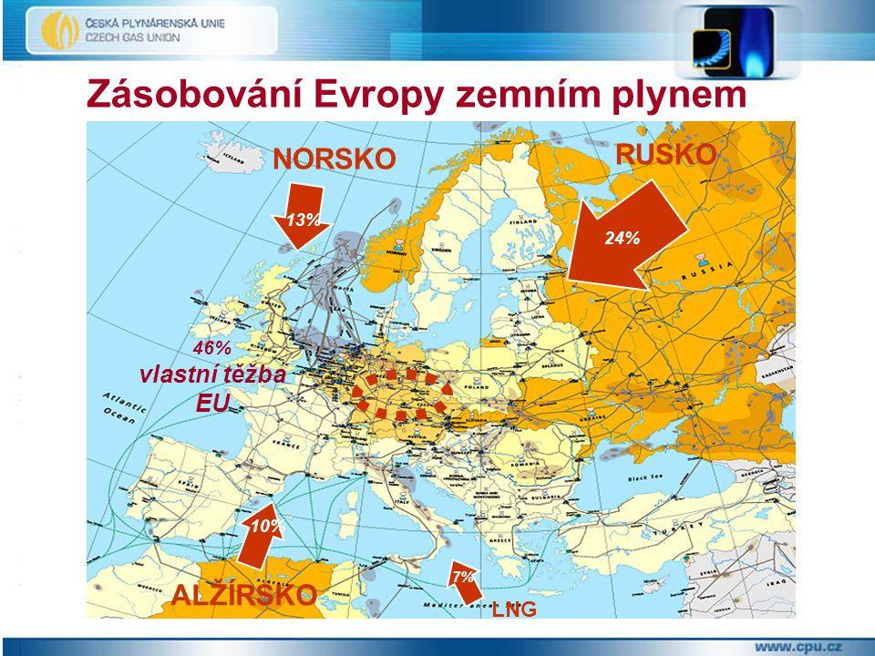 Zásobování Evropy zemním plynem RUSKO NORSKO ALŽÍRSKO LNG 24% 13% 10% 7% 46% vlastní těžba EU
