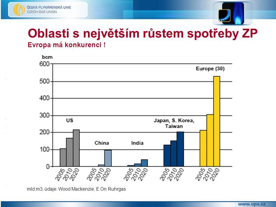 Oblasti s největším růstem spotřeby ZP Evropa má konkurenci ! mld.m3, údaje: Wood Mackenzie, E.On Ruhrgas