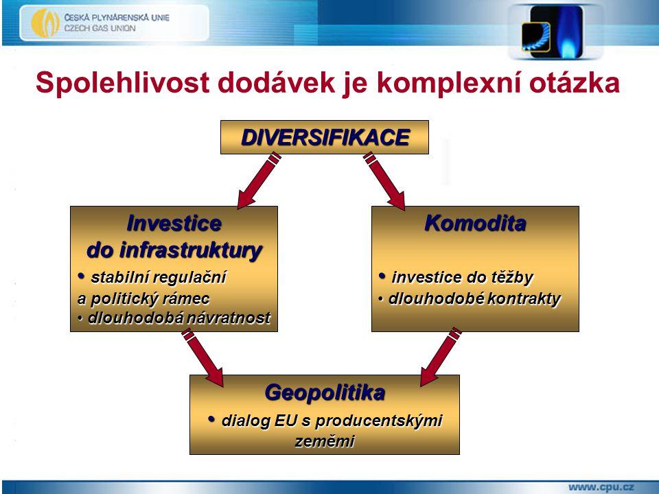 Spolehlivost dodávek je komplexní otázka DIVERSIFIKACE Investice do infrastruktury stabilní regulační a politický rámec stabilní regulační a politický rámec dlouhodobá návratnost dlouhodobá návratnostKomodita investice do těžby investice do těžby dlouhodobé kontrakty dlouhodobé kontrakty Geopolitika dialog EU s producentskými zeměmi dialog EU s producentskými zeměmi
