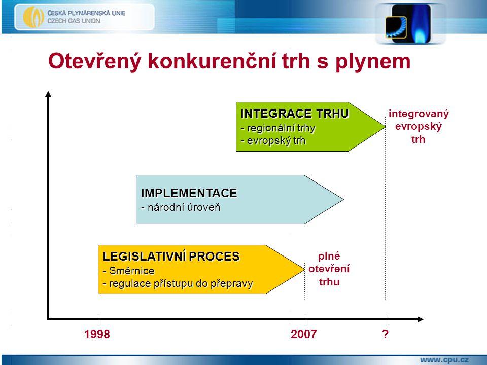 Otevřený konkurenční trh s plynem 19982007 LEGISLATIVNÍ PROCES - Směrnice - regulace přístupu do přepravy IMPLEMENTACE - národní úroveň INTEGRACE TRHU