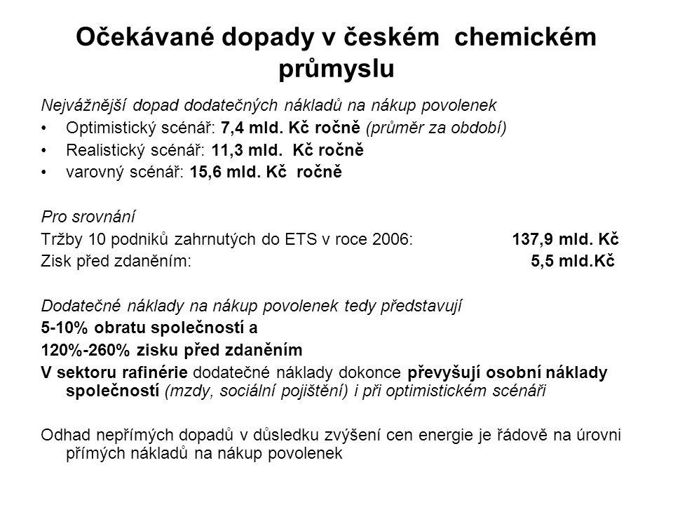 Očekávané dopady v českém chemickém průmyslu Nejvážnější dopad dodatečných nákladů na nákup povolenek Optimistický scénář: 7,4 mld. Kč ročně (průměr z