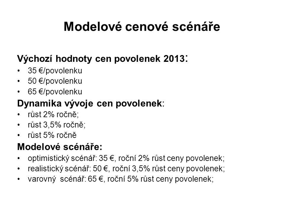 Modelové cenové scénáře Výchozí hodnoty cen povolenek 2013 : 35 €/povolenku 50 €/povolenku 65 €/povolenku Dynamika vývoje cen povolenek: růst 2% ročně