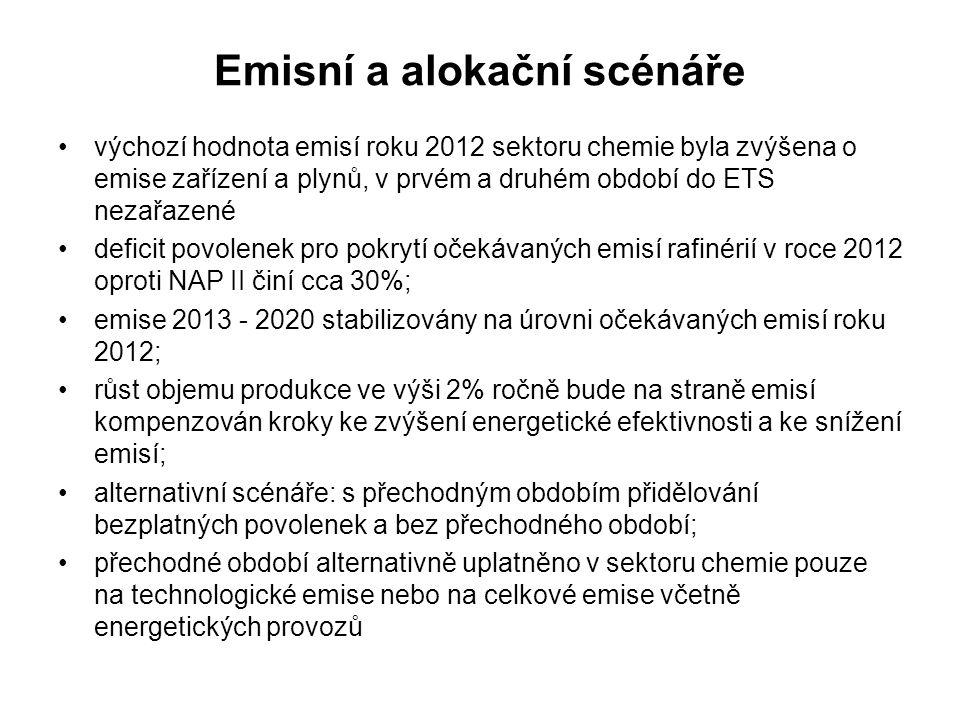 Emisní a alokační scénáře výchozí hodnota emisí roku 2012 sektoru chemie byla zvýšena o emise zařízení a plynů, v prvém a druhém období do ETS nezařaz