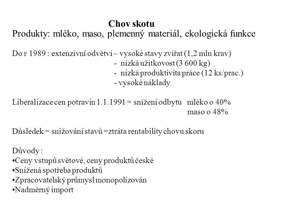 Chov skotu Produkty: mléko, maso, plemenný materiál, ekologická funkce Do r 1989 : extenzívní odvětví – vysoké stavy zvířat (1,2 mln krav) - nízká užitkovost (3 600 kg) - nízká produktivita práce (12 ks/prac.) - vysoké náklady Liberalizace cen potravin 1.1.1991 = snížení odbytu mléko o 40% maso o 48% Důsledek = snižování stavů =ztráta rentability chovu skoru Důvody : Ceny vstupů světové, ceny produktů české Snížená spotřeba produktů Zpracovatelský průmysl monopolizován Nadměrný import