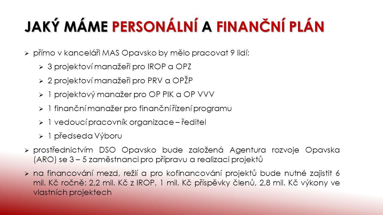 JAKÝ MÁME PERSONÁLNÍ A FINANČNÍ PLÁN  přímo v kanceláři MAS Opavsko by mělo pracovat 9 lidí:  3 projektoví manažeři pro IROP a OPZ  2 projektoví manažeři pro PRV a OPŽP  1 projektový manažer pro OP PIK a OP VVV  1 finanční manažer pro finanční řízení programu  1 vedoucí pracovník organizace – ředitel  1 předseda Výboru  prostřednictvím DSO Opavsko bude založená Agentura rozvoje Opavska (ARO) se 3 – 5 zaměstnanci pro přípravu a realizaci projektů  na financování mezd, režií a pro kofinancování projektů bude nutné zajistit 6 mil.