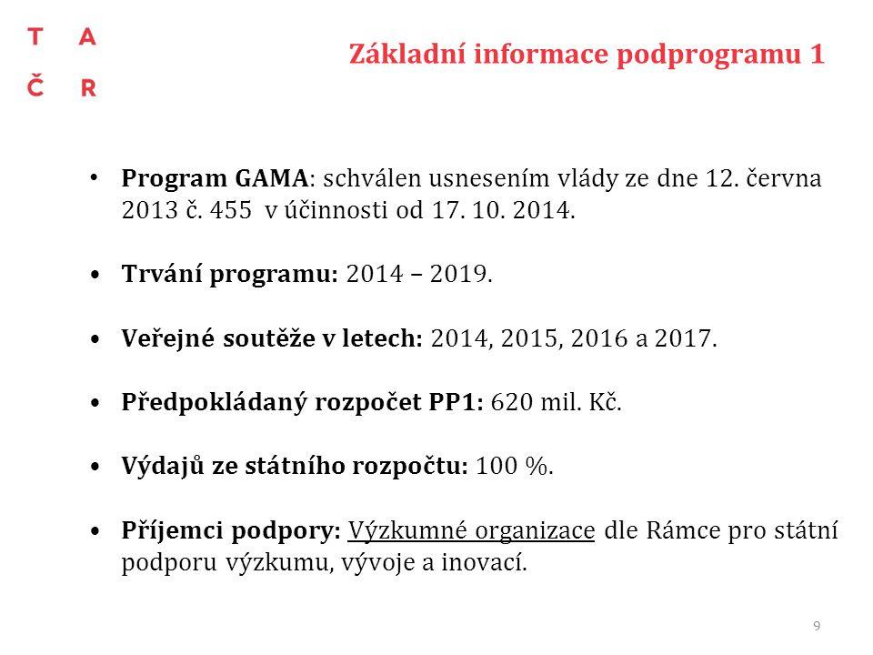 2.veřejná soutěž podprogramu 1 Byla vyhlášena dne 26.