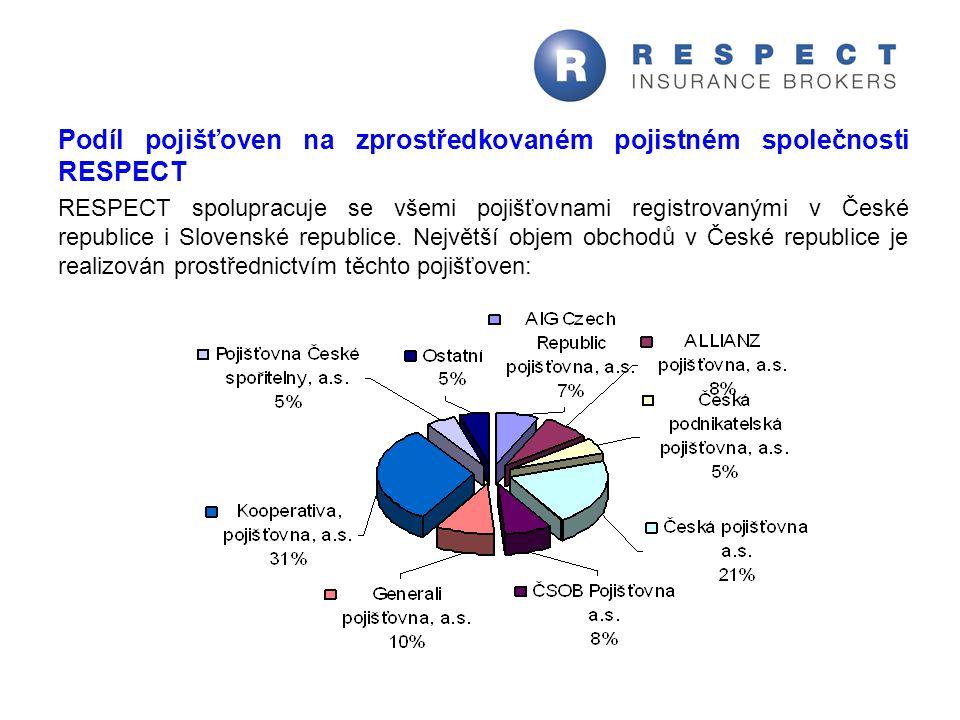 Podíl pojišťoven na zprostředkovaném pojistném společnosti RESPECT RESPECT spolupracuje se všemi pojišťovnami registrovanými v České republice i Slove